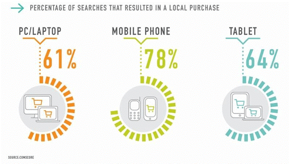 percentage_of_searches