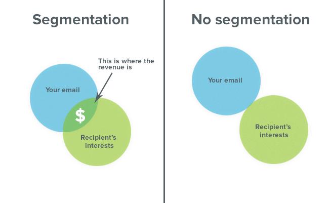 Email Marketing Strategy - Segmentation