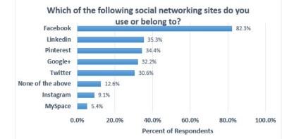 boomer-social-usage
