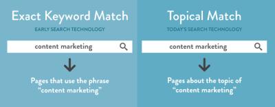 keyword-chart