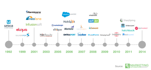 marketing-automation-history-vendors