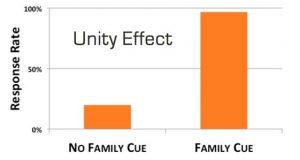 unity-effect