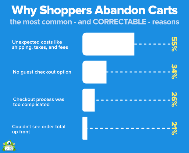 why shoppers abandon their shopping carts